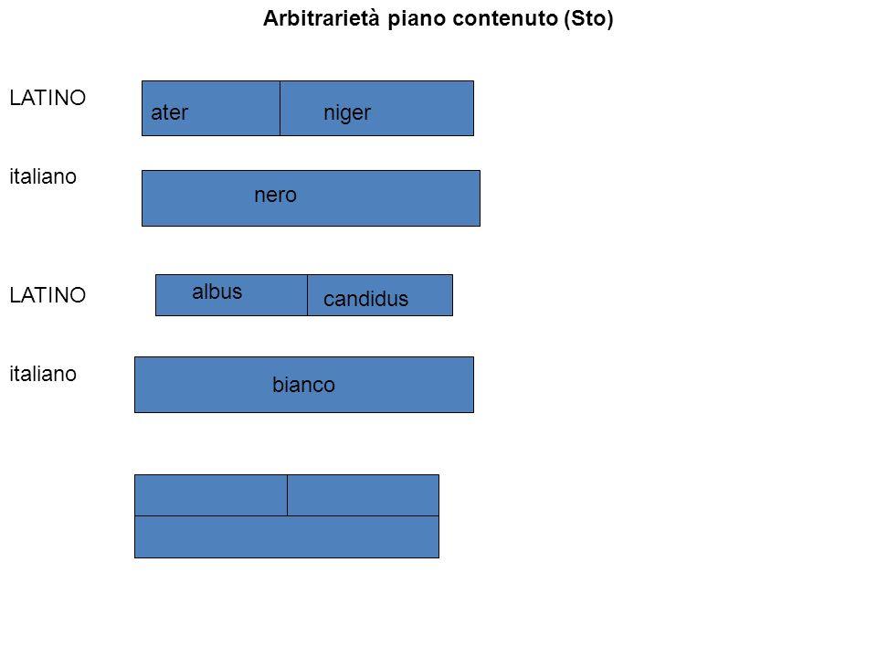 Arbitrarietà piano contenuto (Sto) LATINO italiano LATINO italiano aterniger nero candidus albus bianco