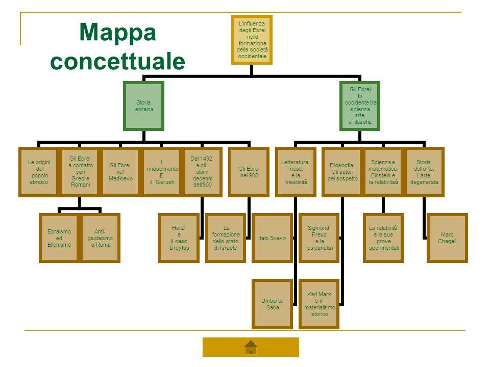 Mappa concettuale Linfluenza degli Ebrei nella formazione della società occidentale Storia ebraica Le origini del popolo ebraico Gli Ebrei a contatto