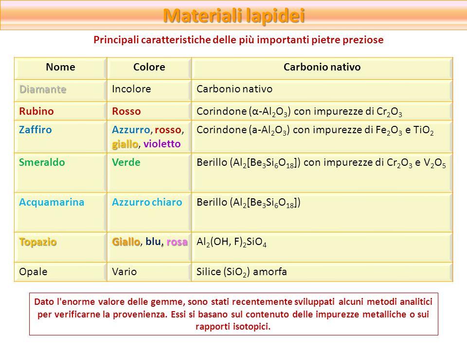 Materiali lapidei Principali caratteristiche delle più importanti pietre preziose NomeColoreCarbonio nativoDiamanteIncoloreCarbonio nativo RubinoRosso