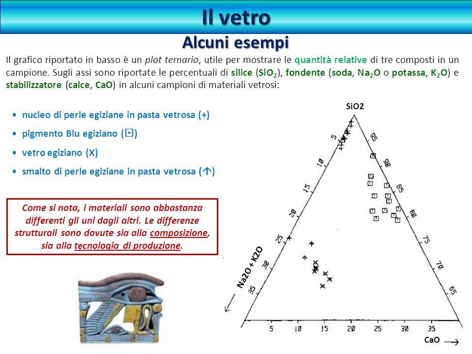Il vetro Il grafico riportato in basso è un plot ternario, utile per mostrare le quantità relative di tre composti in un campione. Sugli assi sono rip