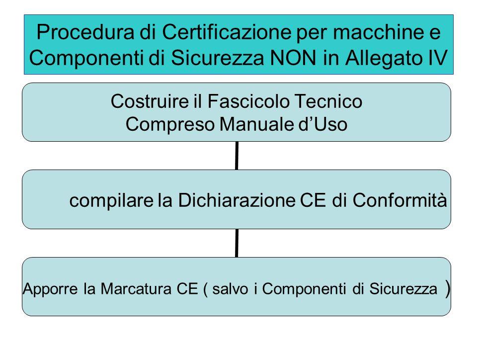 Procedura di Certificazione per macchine e Componenti di Sicurezza NON in Allegato IV Costruire il Fascicolo Tecnico Compreso Manuale dUso compilare la Dichiarazione CE di Conformità Apporre la Marcatura CE ( salvo i Componenti di Sicurezza )