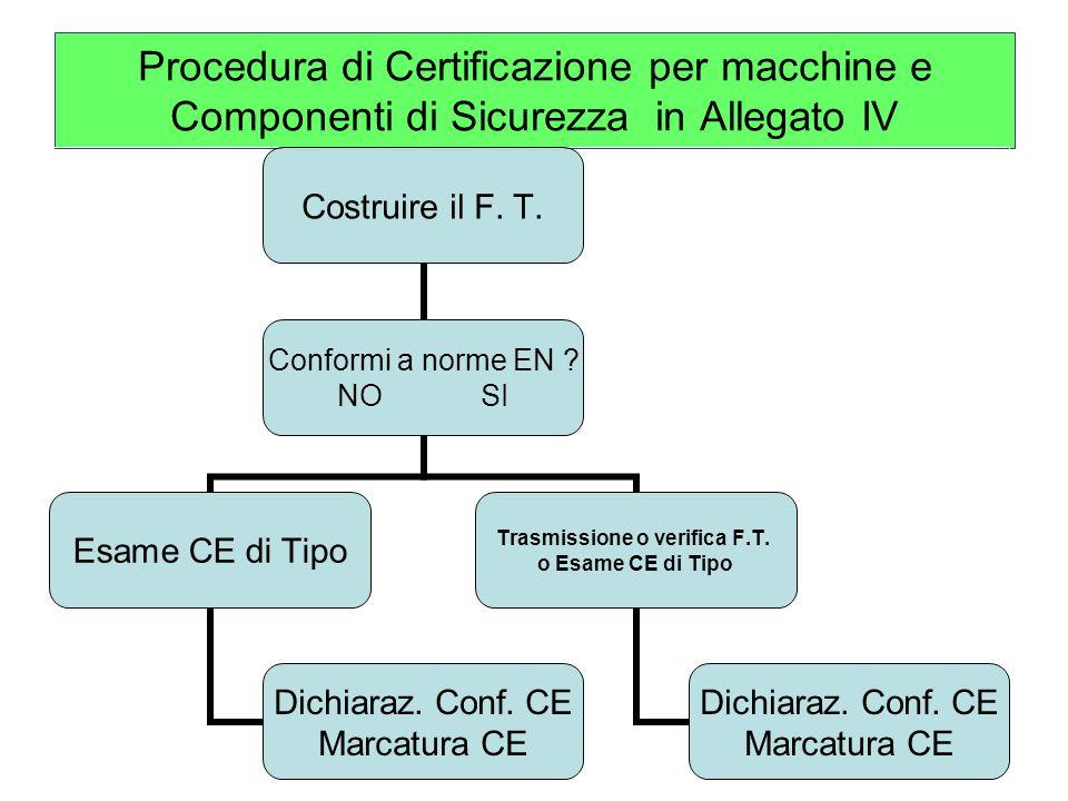 Procedura di Certificazione per macchine e Componenti di Sicurezza in Allegato IV Costruire il F.