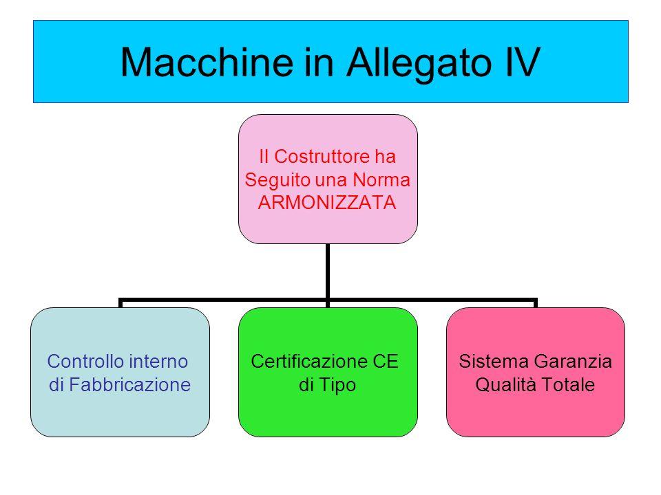 Macchine in Allegato IV Il Costruttore ha Seguito una Norma ARMONIZZATA Controllo interno di Fabbricazione Certificazione CE di Tipo Sistema Garanzia Qualità Totale