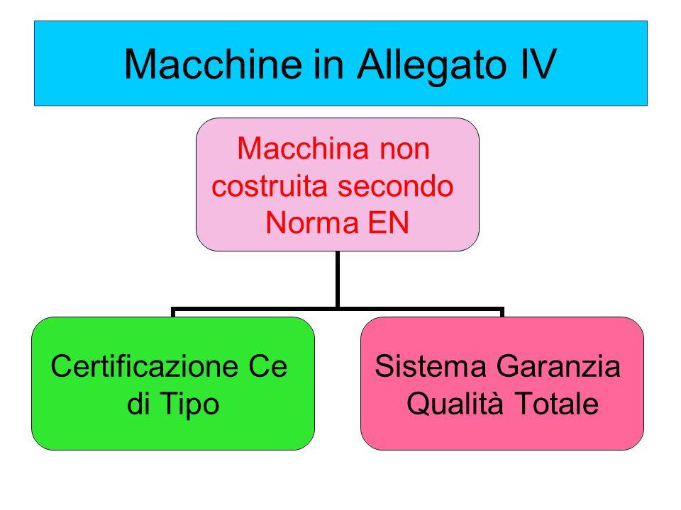 Macchine in Allegato IV Macchina non costruita secondo Norma EN Certificazione Ce di Tipo Sistema Garanzia Qualità Totale