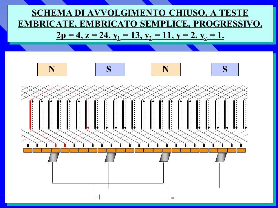 AVVOLGIMENTO CHIUSO SERIE REGRESSIVO y1y1 25 26 1 2 3 4 5 6 7 8 9 10 11 12 13 14 15 16 ycyc y 1 Passo posteriore y 2 Passo anteriore y = y 1 + y 2 Passo risultante y c Passo al collettore y m Passo alle cave y y2y2