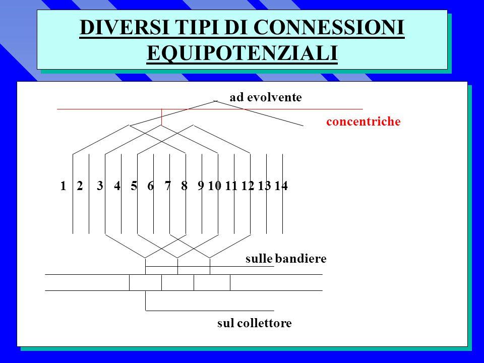 DIVERSI TIPI DI CONNESSIONI EQUIPOTENZIALI 1 2 3 4 5 6 7 8 9 10 11 12 13 14 ad evolvente sulle bandiere sul collettore concentriche