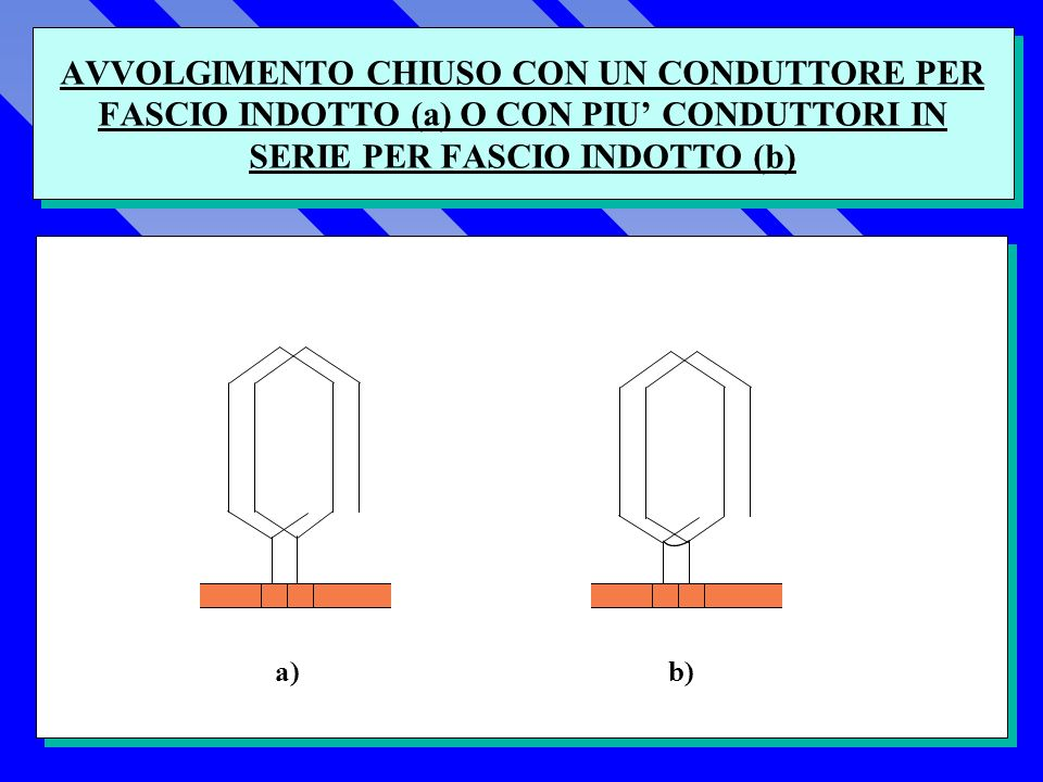 AVVOLGIMENTO CHIUSO CON UN CONDUTTORE PER FASCIO INDOTTO (a) O CON PIU CONDUTTORI IN SERIE PER FASCIO INDOTTO (b) a) b)