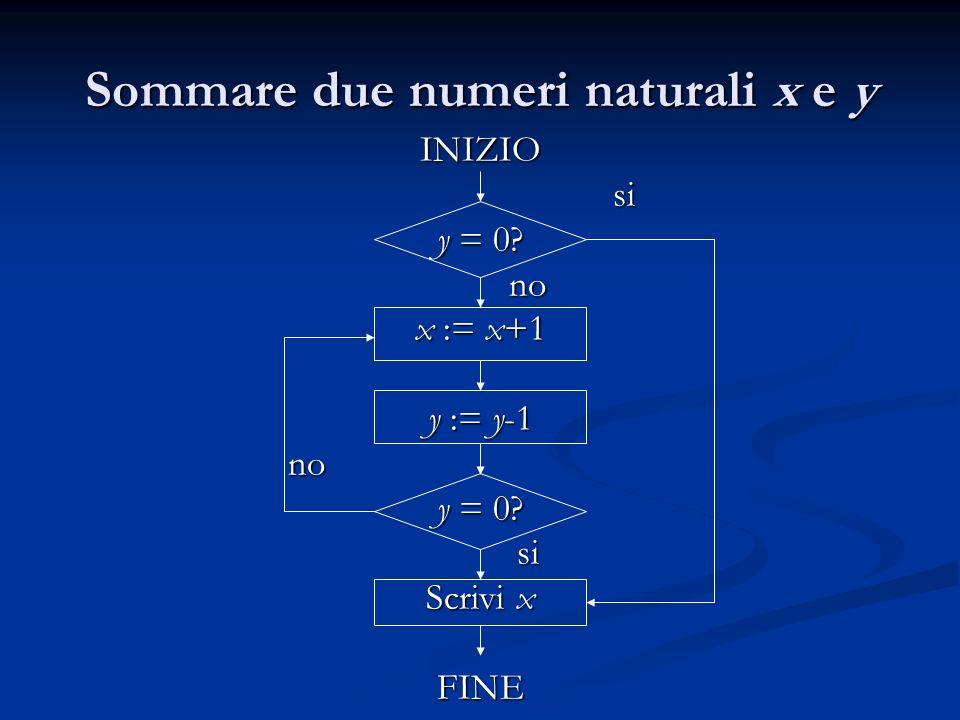 Sommare due numeri naturali x e y INIZIOsi y = 0? no x := x+1 y := y-1 no y = 0? si Scrivi x FINE