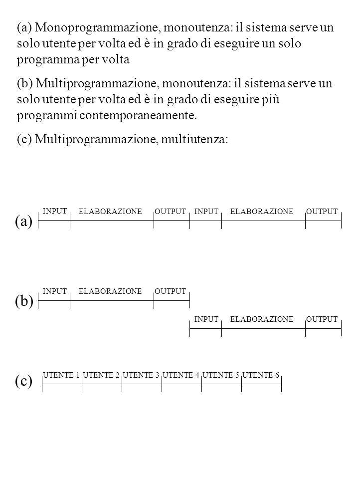 (a) Monoprogrammazione, monoutenza: il sistema serve un solo utente per volta ed è in grado di eseguire un solo programma per volta (b) Multiprogramma