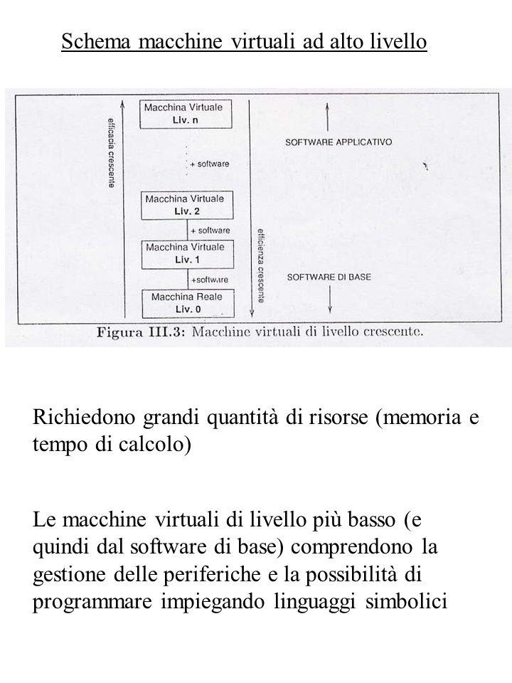 Schema macchine virtuali ad alto livello Richiedono grandi quantità di risorse (memoria e tempo di calcolo) Le macchine virtuali di livello più basso (e quindi dal software di base) comprendono la gestione delle periferiche e la possibilità di programmare impiegando linguaggi simbolici
