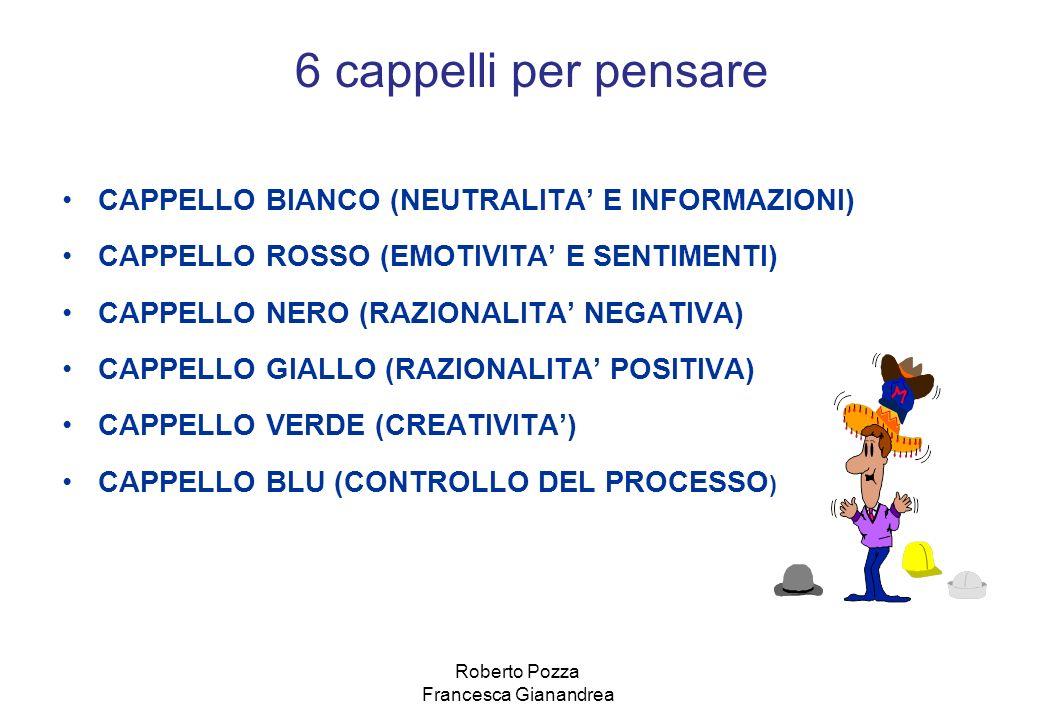CAPPELLO BIANCO (NEUTRALITA E INFORMAZIONI) CAPPELLO ROSSO (EMOTIVITA E SENTIMENTI) CAPPELLO NERO (RAZIONALITA NEGATIVA) CAPPELLO GIALLO (RAZIONALITA