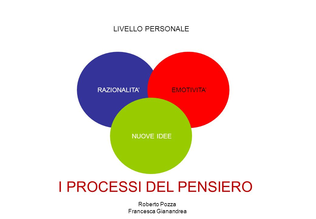RAZIONALITA EMOTIVITA NUOVE IDEE LIVELLO PERSONALE I PROCESSI DEL PENSIERO Roberto Pozza Francesca Gianandrea