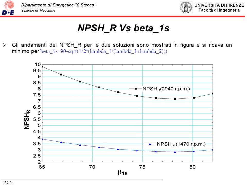UNIVERSITA DI FIRENZE Facoltà di Ingegneria Pag. 10 Dipartimento di Energetica S.Stecco Sezione di Macchine NPSH_R Vs beta_1s Gli andamenti del NPSH_R