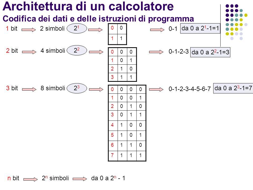 Architettura di un calcolatore Codifica dei dati e delle istruzioni di programma 000 101 210 311 1 bit2 simboli 2 bit4 simboli 0-1-2-3 00 11 0-1 0000