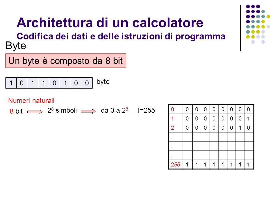Architettura di un calcolatore Codifica dei dati e delle istruzioni di programma Byte Un byte è composto da 8 bit 10110100 byte 8 bit 2 8 simbolida 0