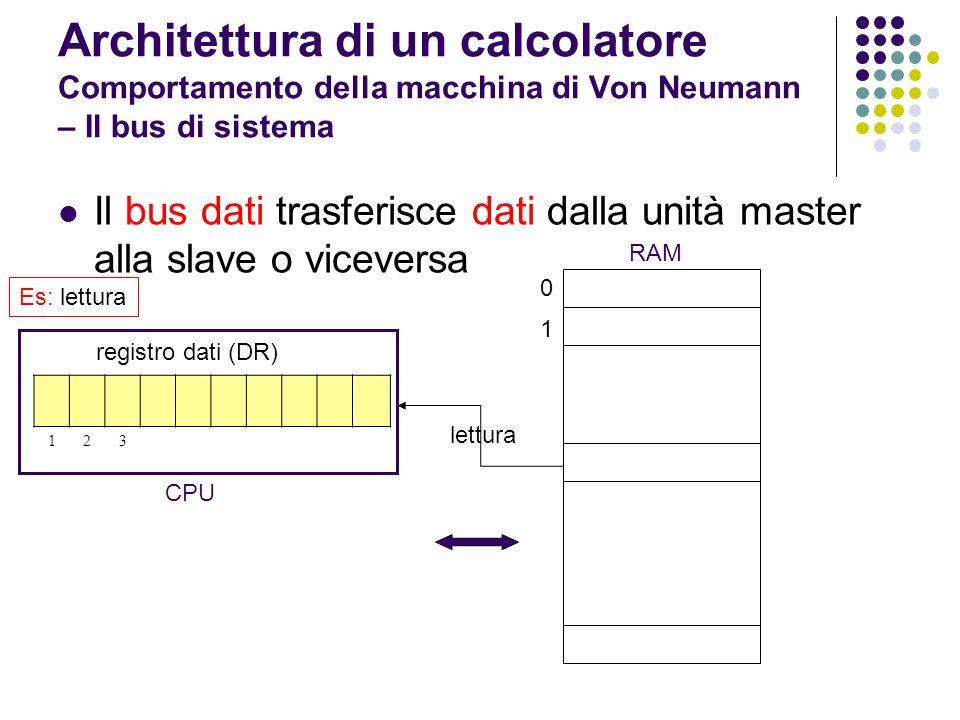 Architettura di un calcolatore Comportamento della macchina di Von Neumann – Il bus di sistema Il bus dati trasferisce dati dalla unità master alla sl