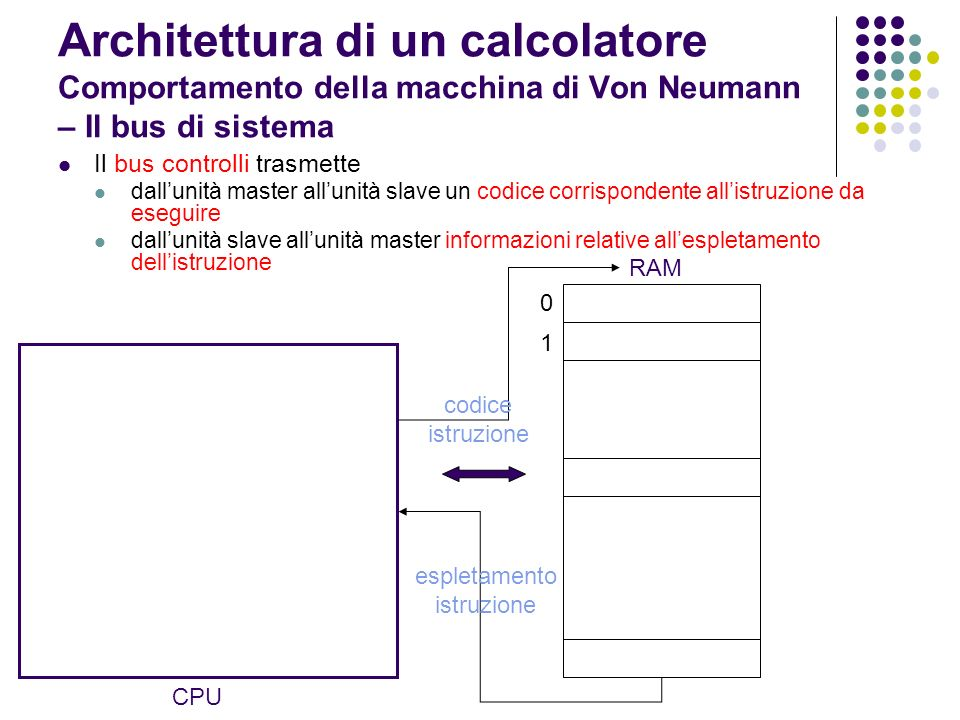 Architettura di un calcolatore Comportamento della macchina di Von Neumann – Il bus di sistema Il bus controlli trasmette dallunità master allunità sl