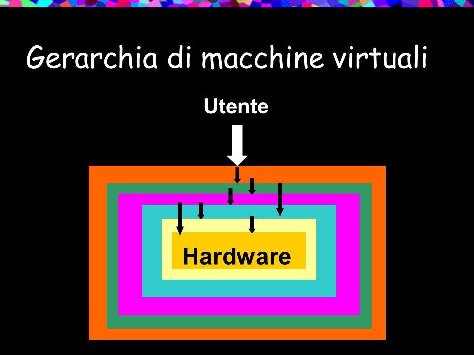 Gerarchia di macchine virtuali Hardware Utente
