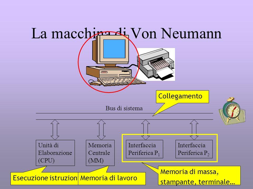 La macchina di Von Neumann Unità di Elaborazione (CPU) Memoria Centrale (MM) Interfaccia Periferica P 1 Interfaccia Periferica P 2 Bus di sistema Esec
