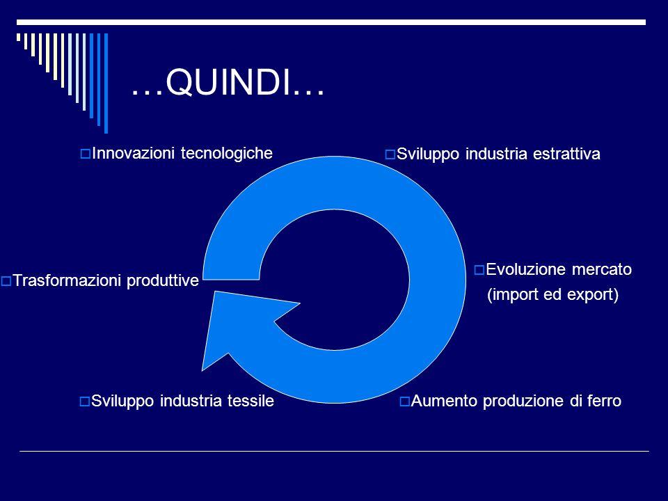 …QUINDI… Trasformazioni produttive Aumento produzione di ferro Sviluppo industria estrattiva Evoluzione mercato (import ed export) Sviluppo industria