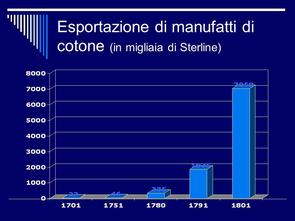 Esportazione di manufatti di cotone (in migliaia di Sterline)