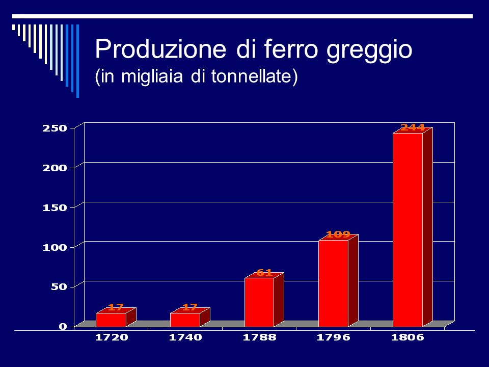 Produzione di ferro greggio (in migliaia di tonnellate)