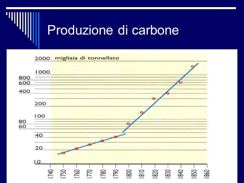 Produzione di carbone