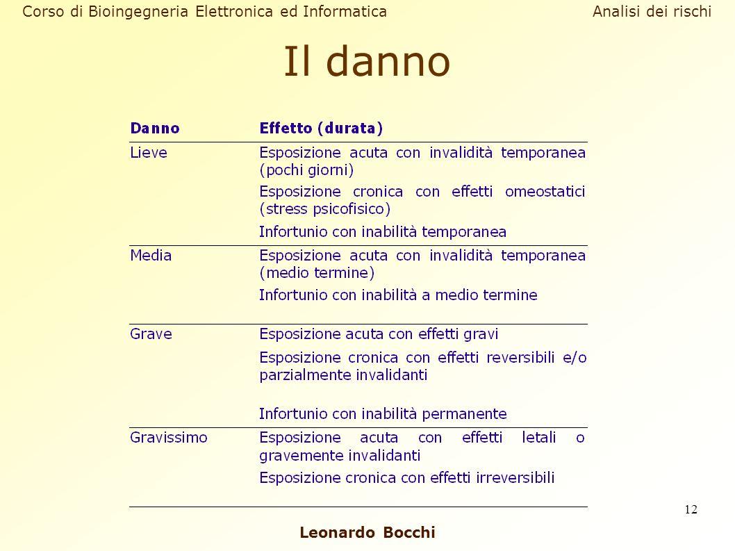 Leonardo Bocchi Corso di Bioingegneria Elettronica ed Informatica Analisi dei rischi 12 Il danno