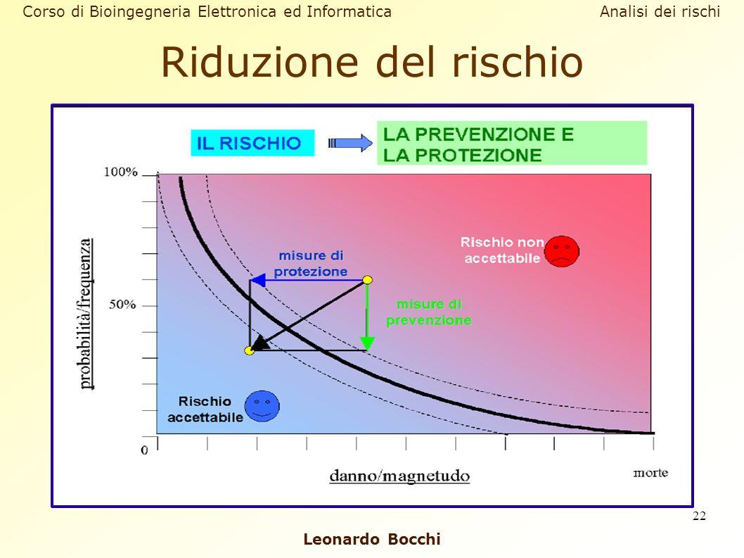 Leonardo Bocchi Corso di Bioingegneria Elettronica ed Informatica Analisi dei rischi 22 Riduzione del rischio