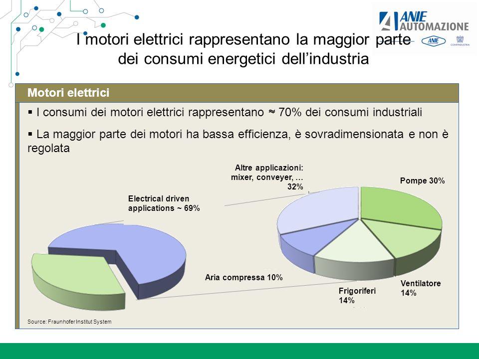 I motori elettrici rappresentano la maggior parte dei consumi energetici dellindustria Motori elettrici I consumi dei motori elettrici rappresentano 7