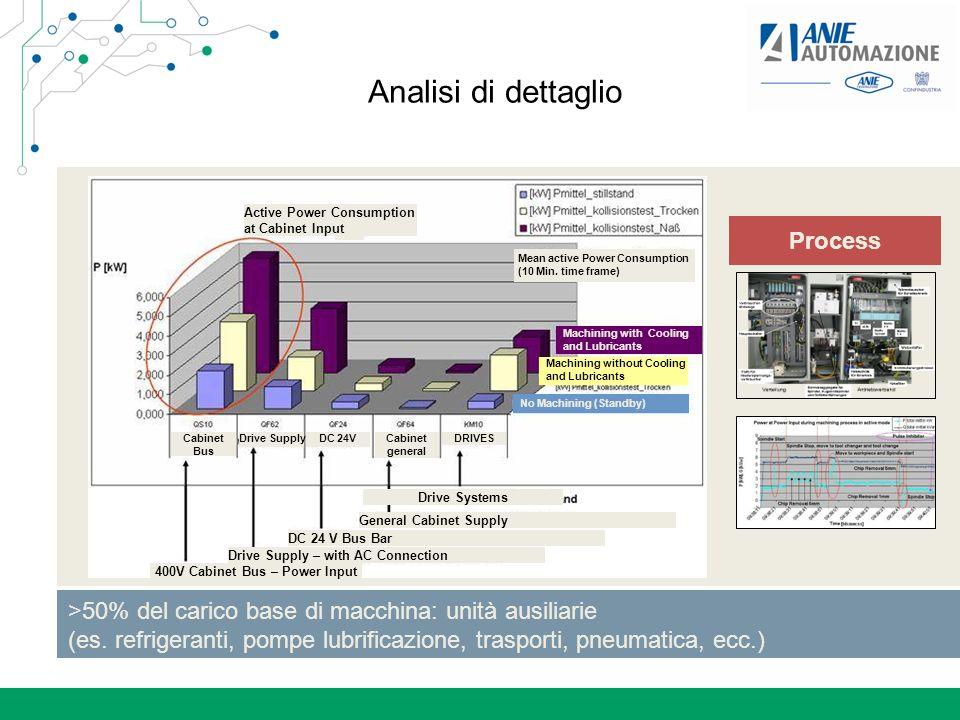 Analisi di dettaglio >50% del carico base di macchina: unità ausiliarie (es. refrigeranti, pompe lubrificazione, trasporti, pneumatica, ecc.) Process