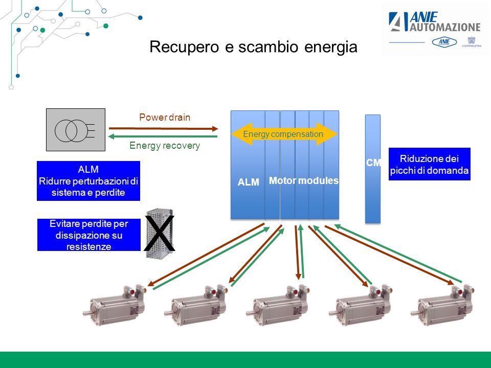 Recupero e scambio energia Power drain Energy recovery Evitare perdite per dissipazione su resistenze X ALM Motor modules Riduzione dei picchi di doma