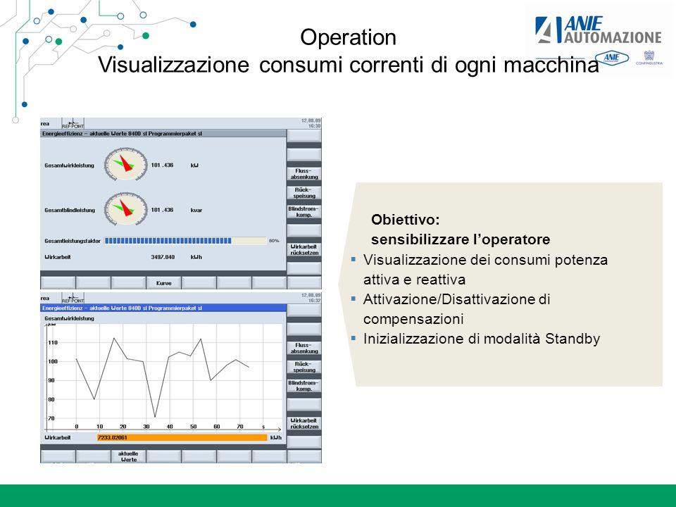 Operation Visualizzazione consumi correnti di ogni macchina Obiettivo: sensibilizzare loperatore Visualizzazione dei consumi potenza attiva e reattiva