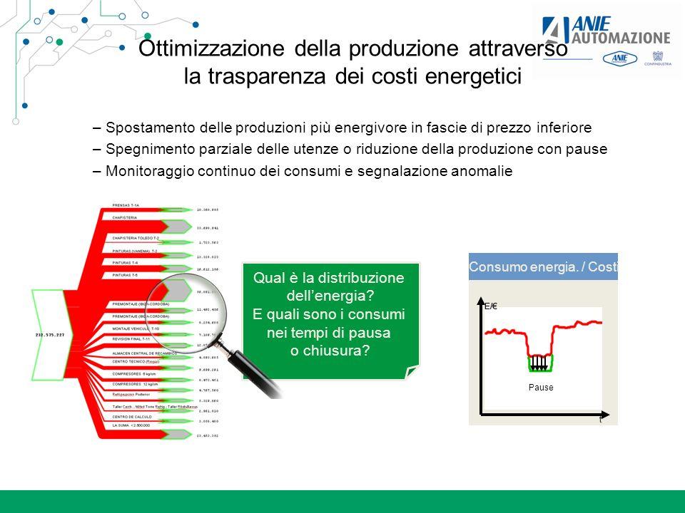 Ottimizzazione della produzione attraverso la trasparenza dei costi energetici – Spostamento delle produzioni più energivore in fascie di prezzo infer