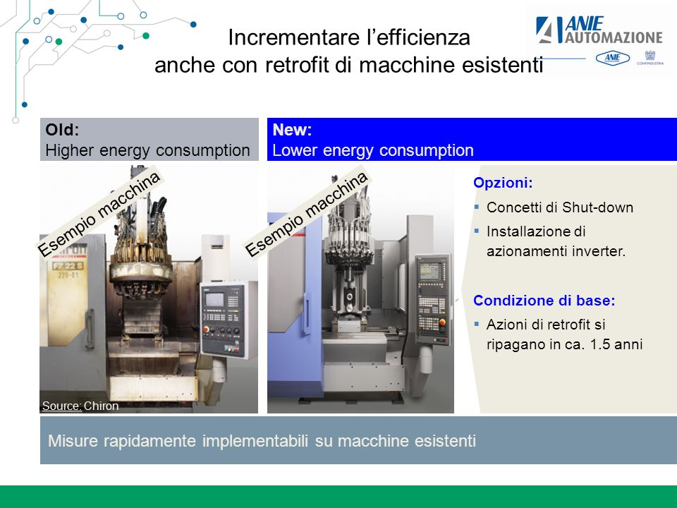 Old: Higher energy consumption Incrementare lefficienza anche con retrofit di macchine esistenti Misure rapidamente implementabili su macchine esistenti New: Lower energy consumption Source: Chiron Opzioni: Concetti di Shut-down Installazione di azionamenti inverter.