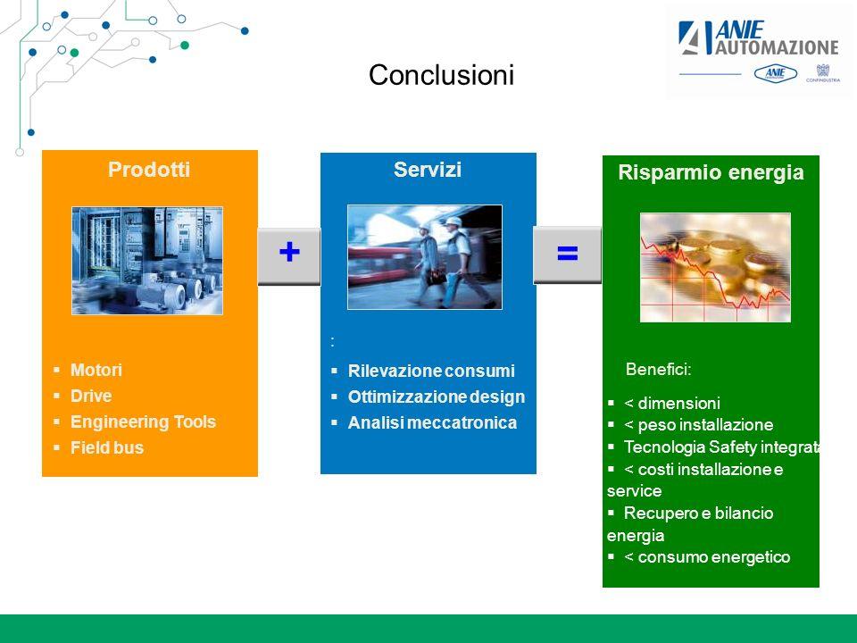 Conclusioni : Rilevazione consumi Ottimizzazione design Analisi meccatronica Benefici: < dimensioni < peso installazione Tecnologia Safety integrata <