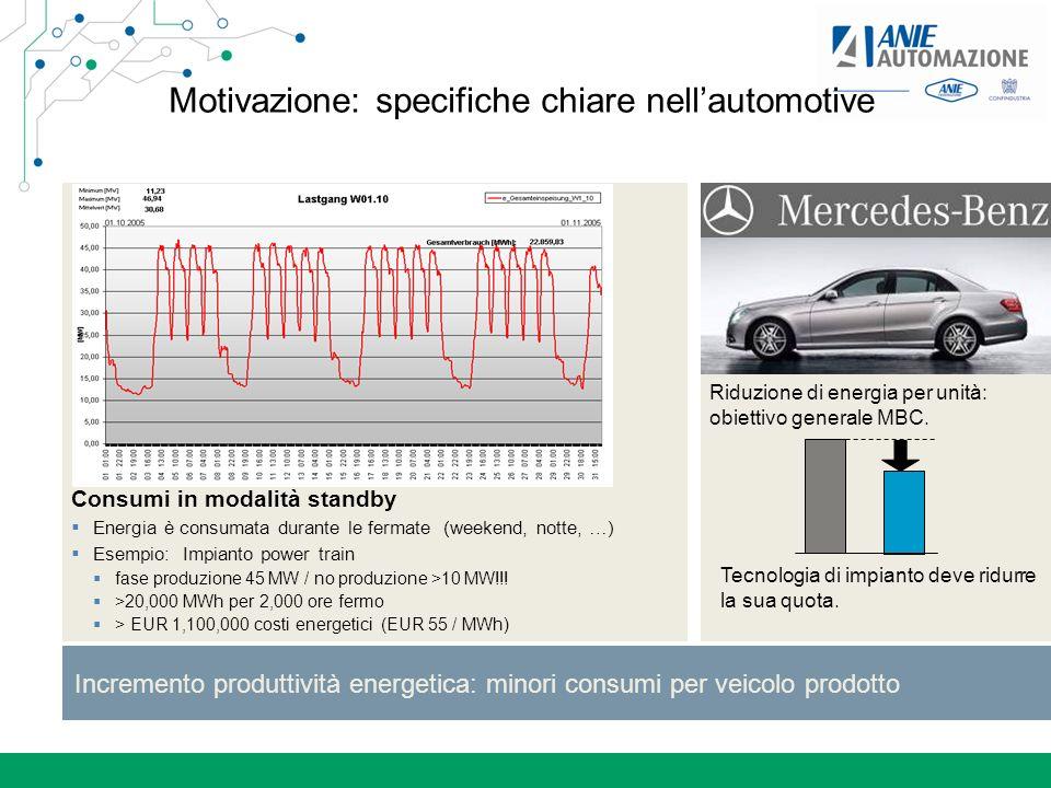 Incremento produttività energetica: minori consumi per veicolo prodotto Riduzione di energia per unità: obiettivo generale MBC. Tecnologia di impianto