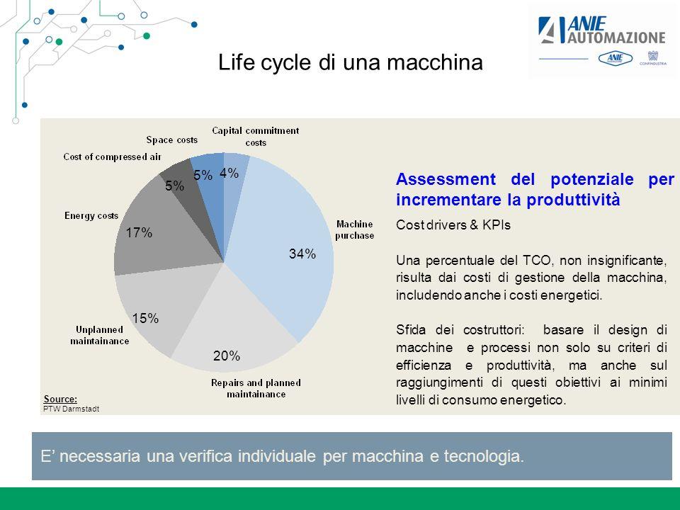 Motore elettrico: lifecycle cost Lifecycle cost 96,8% 98,7% 99,0% 96,8% 98,7% 99,0% 0,9% 0,1% 0,2% 2,3% 0,9% 1,1% 0% 20% 40% 60% 80% 100% 1,5 kW15 kW110 kW Potenza Costi del ciclo di vita Costo energia Costi installazione e manutenzione Prezzo acquisto Il costo energetico è fondamentale Il costo energetico arriva al 99% del costo del ciclo di vita Nella scelta del motore il primo driver deve essere lefficienza Il costo addizionale di un motore ad alta efficienza si ripaga in qualche mese Vita utile motore: 1,5 kW: 12 a 15 kW: 15 a 110 kW: 20 a