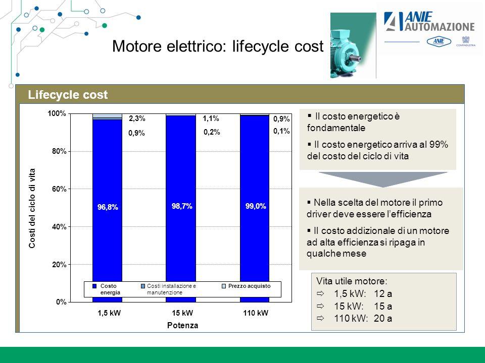 I motori elettrici rappresentano la maggior parte dei consumi energetici dellindustria Motori elettrici I consumi dei motori elettrici rappresentano 70% dei consumi industriali La maggior parte dei motori ha bassa efficienza, è sovradimensionata e non è regolata Source: Fraunhofer Institut System Electrical driven applications ~ 69% Altre applicazioni: mixer, conveyer, … 32% Pompe 30% Ventilatore 14% Frigoriferi 14% Aria compressa 10%