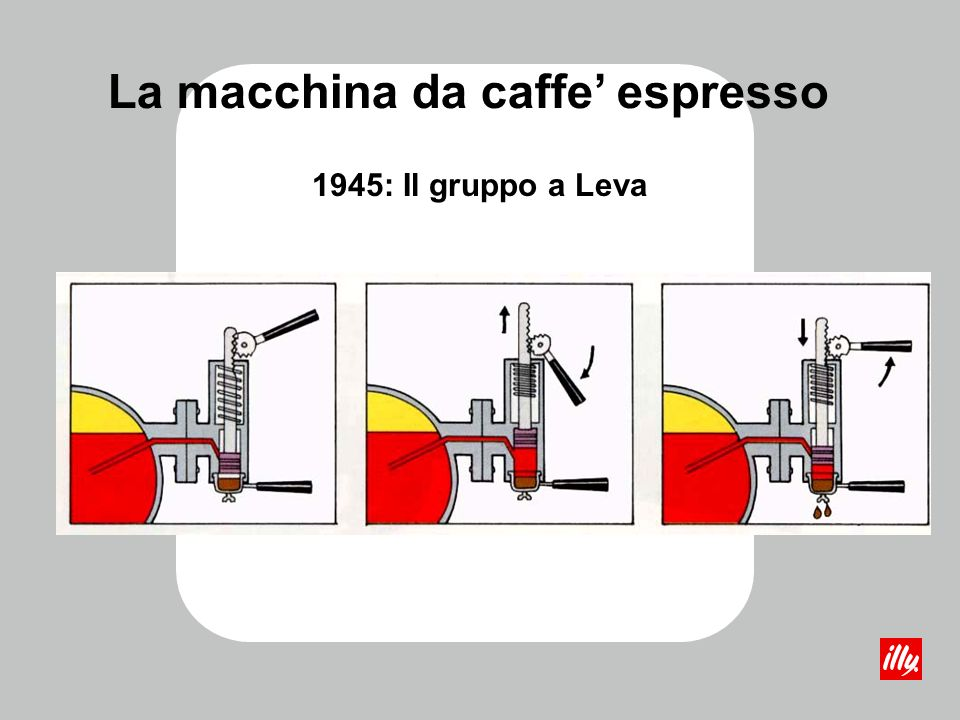 La Storia: 1935 ILLETTA La macchina da caffe espresso