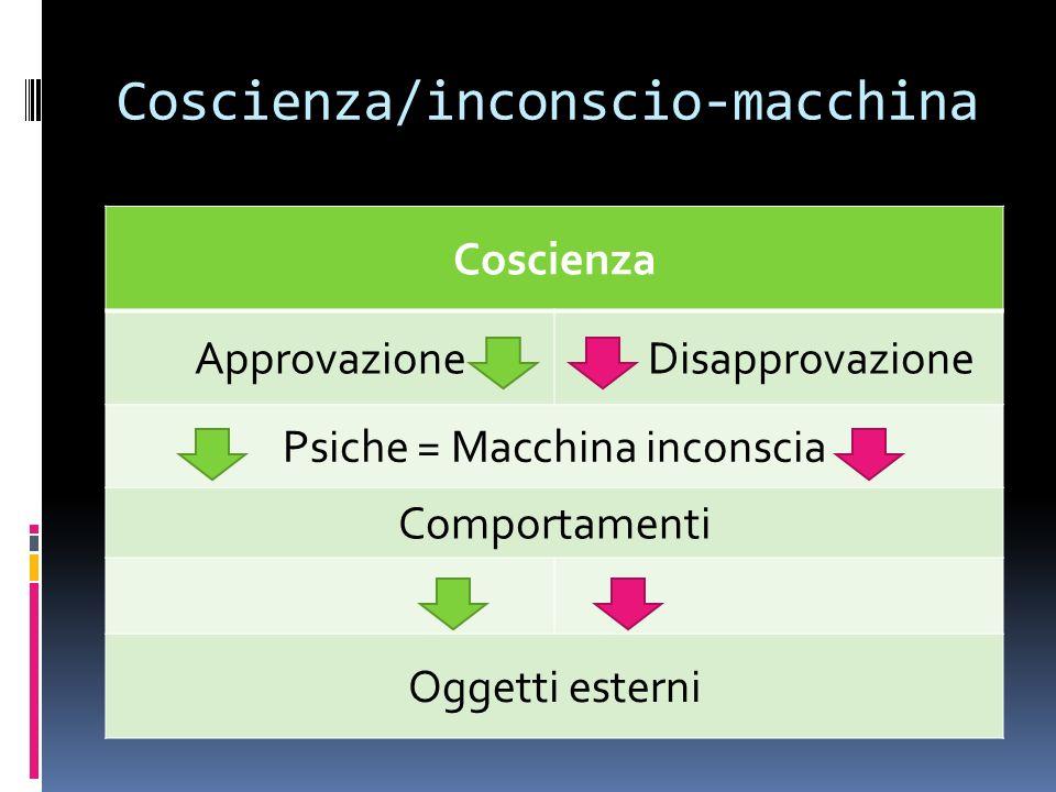 Coscienza/inconscio-macchina Coscienza Approvazione Disapprovazione Psiche = Macchina inconscia Comportamenti Oggetti esterni