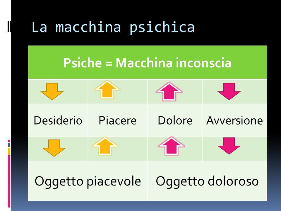 La macchina psichica Psiche = Macchina inconscia DesiderioPiacereDoloreAvversione Oggetto piacevoleOggetto doloroso