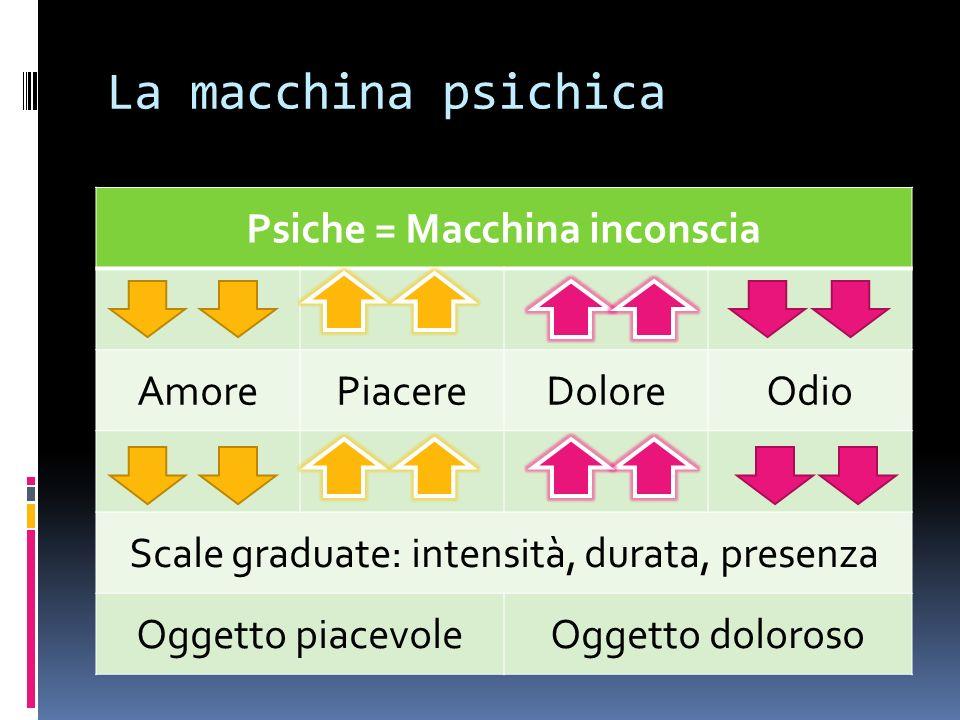 La macchina psichica Psiche = Macchina inconscia AmorePiacereDoloreOdio Scale graduate: intensità, durata, presenza Oggetto piacevoleOggetto doloroso