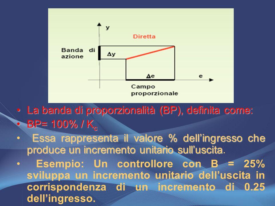 La banda di proporzionalità (BP), definita come:La banda di proporzionalità (BP), definita come: BP= 100% / K cBP= 100% / K c Essa rappresenta il valo