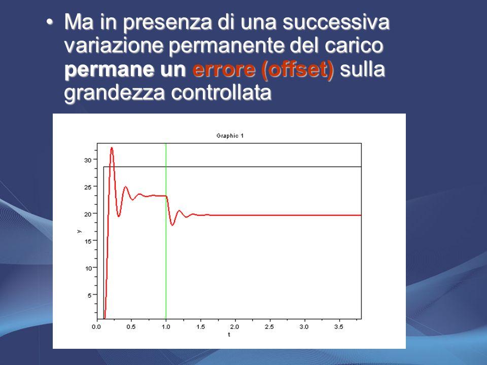 Ma in presenza di una successiva variazione permanente del carico permane un errore (offset) sulla grandezza controllataMa in presenza di una successi