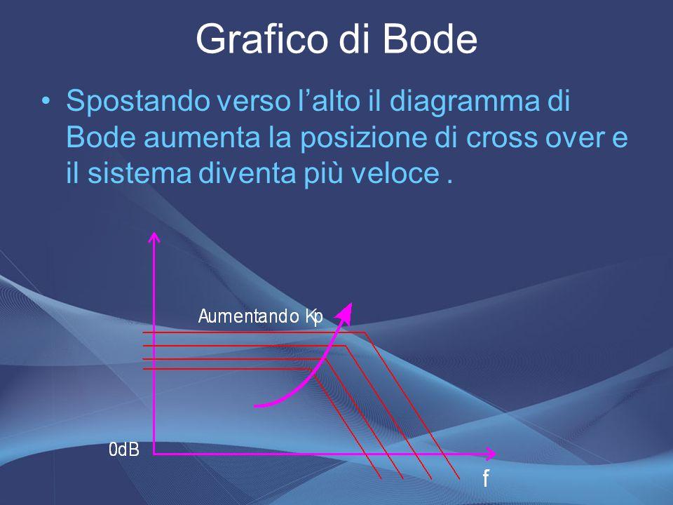 Grafico di Bode Spostando verso lalto il diagramma di Bode aumenta la posizione di cross over e il sistema diventa più veloce.
