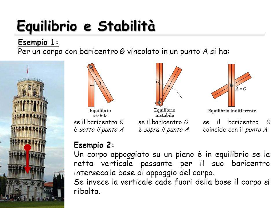 Equilibrio e Stabilità Esempio 1: Per un corpo con baricentro G vincolato in un punto A si ha: Esempio 2: Un corpo appoggiato su un piano è in equilib