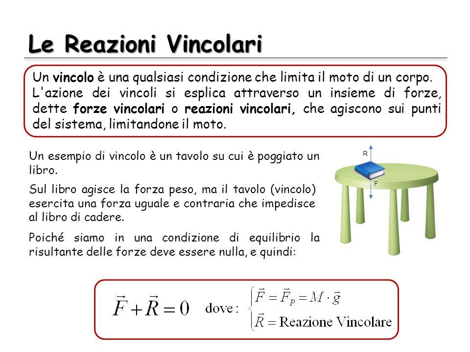 Le Reazioni Vincolari Poiché siamo in una condizione di equilibrio la risultante delle forze deve essere nulla, e quindi: Un vincolo è una qualsiasi c