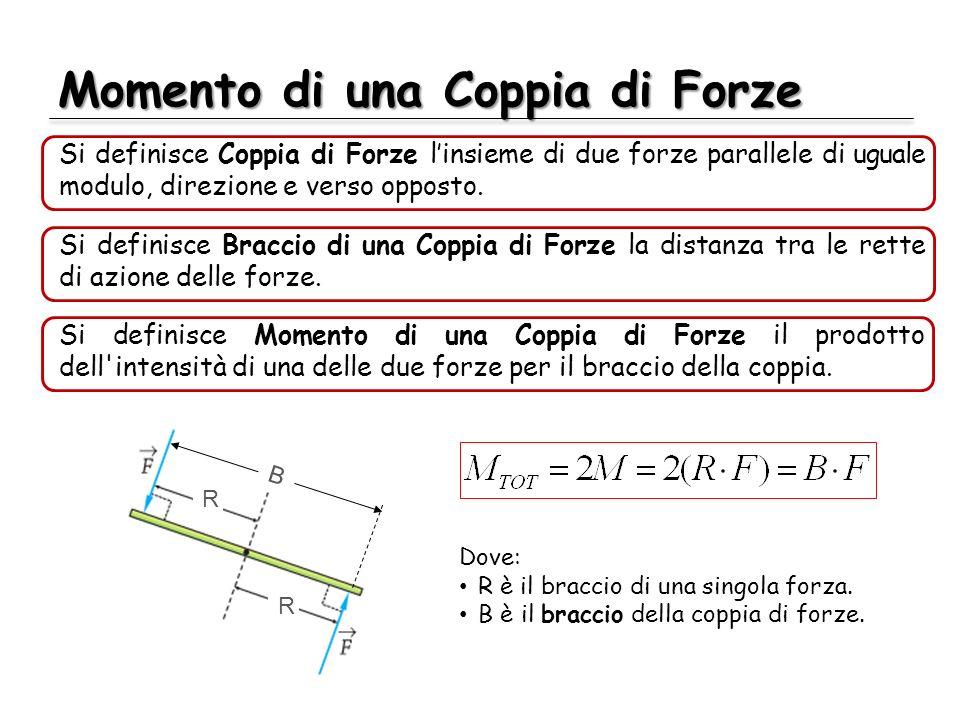 Momento di una Coppia di Forze Si definisce Coppia di Forze linsieme di due forze parallele di uguale modulo, direzione e verso opposto. Dove: R è il