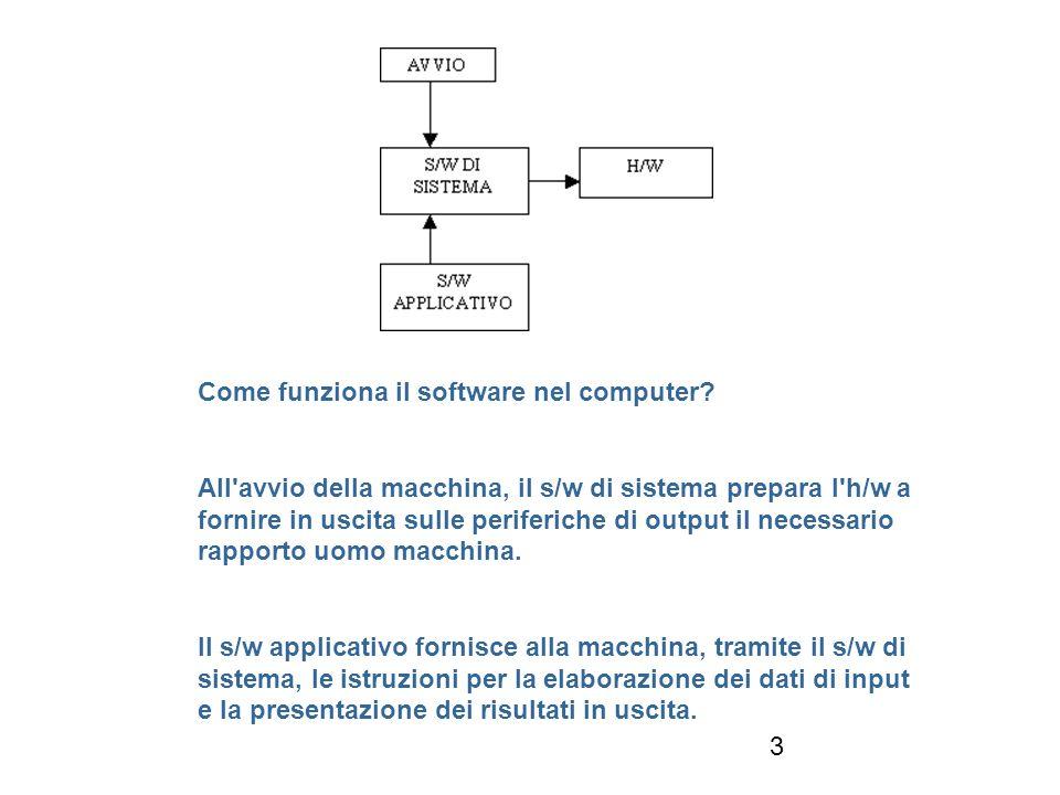 3 Come funziona il software nel computer.